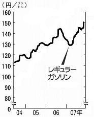 2007.11ガソリン価格グラフ